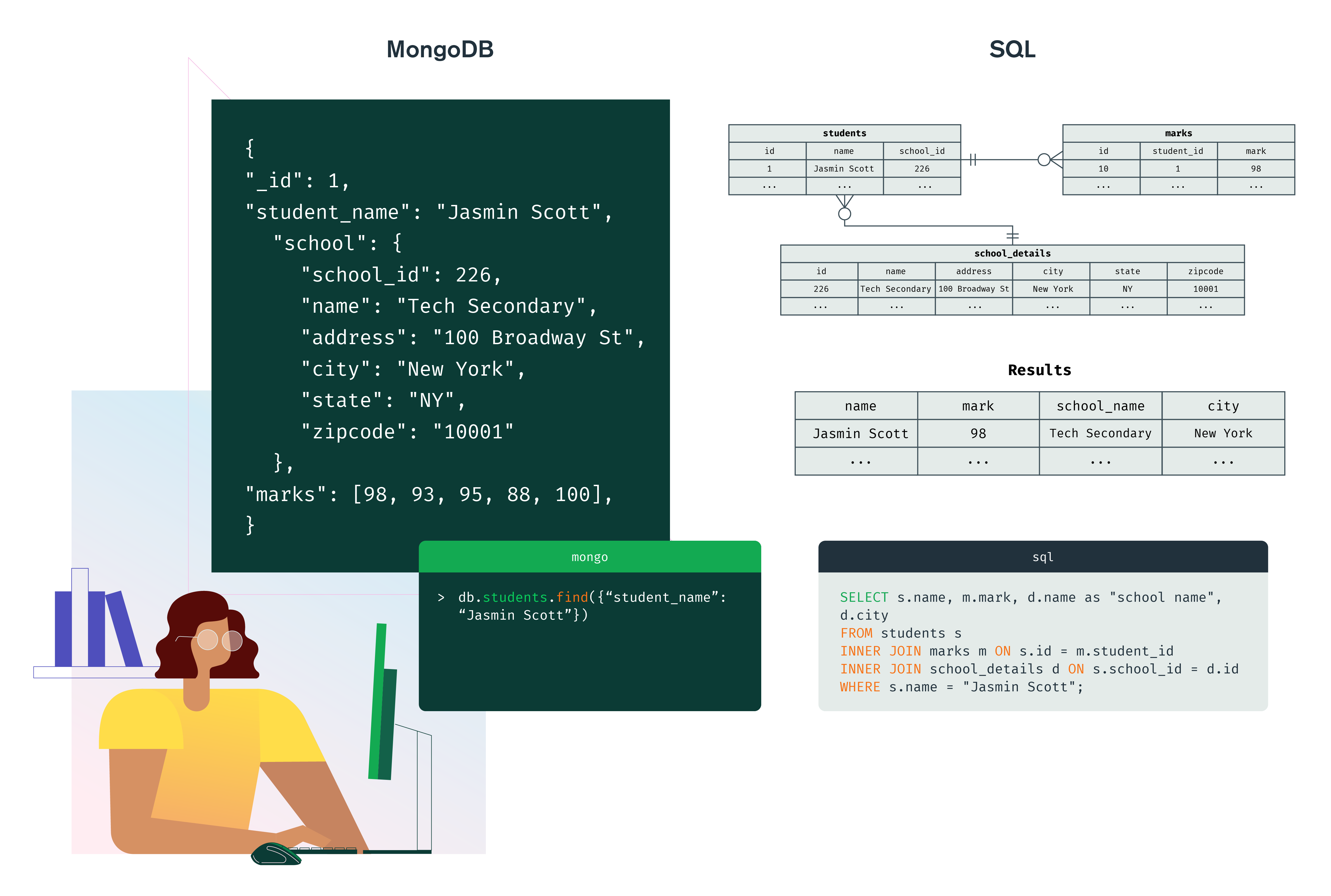 Diagram illustrating the differences between MongoDB and SQL